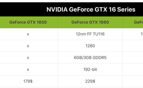 NVIDIA GeForce GTX 1660 Ti за 279$